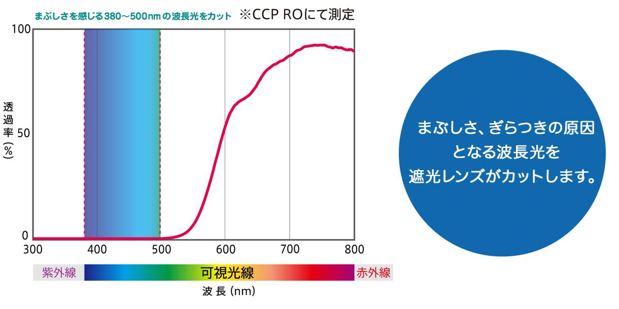 東海光学 CCP400 Viewnal by STG (2ページ目) 遮光眼鏡オーバーグラス